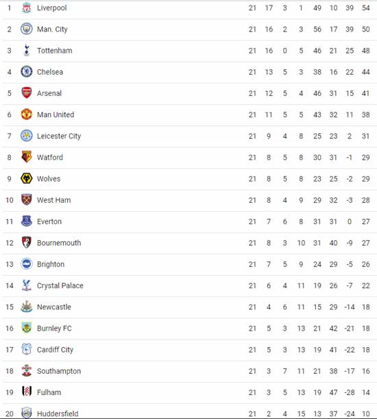 EPL Week 21 Standings