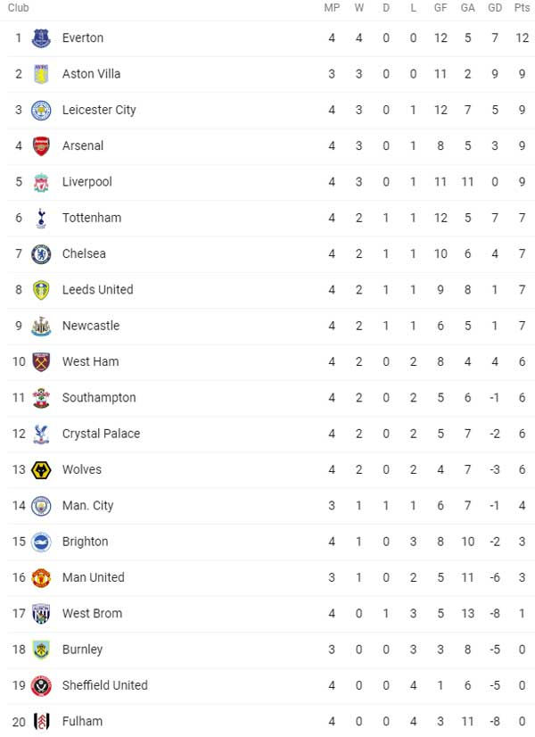 EPL Week 04 Standings