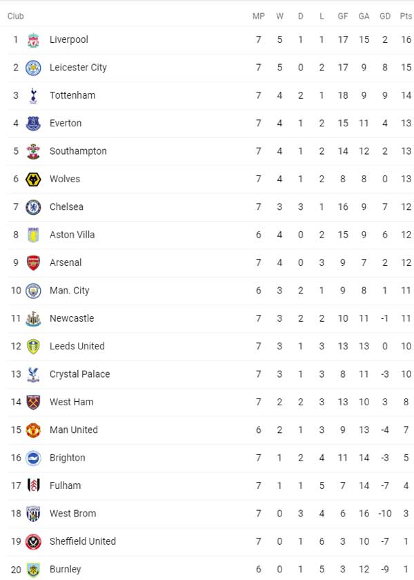 EPL Week 07 Standings