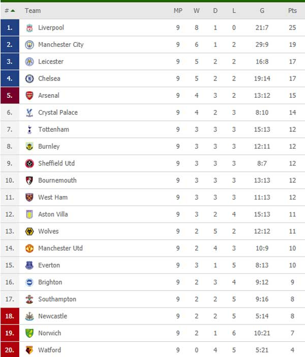 English Premier League Week 09 Standings