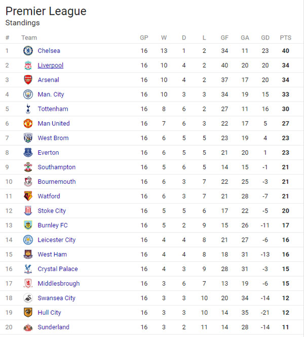 EPL Week 16 Roundup: Chelsea open 6point lead, Liverpool leapfrog Arsenal for second spot, Salomon Rondon bags hat-trick of headers, West Ham, Man Utd, Man City and Spurs all win