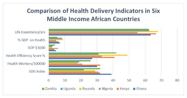 When Inputs do not match Outcomes: Healthcare Efficiency in Ghana
