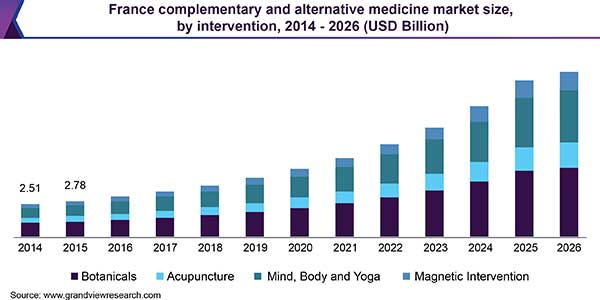 Alternative medicine market size is expected to generate a revenue of USD 210.81 billion by 2026