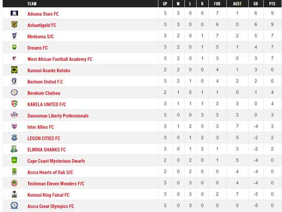 Ghana Premier League Week 03 Standings