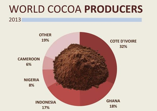 Commodity Analysis Report: The Ghana 2014-2015 Cocoa Main Crop Failure, the Possible Causes and Potential Impacts to the Global Cocoa Commodity Markets.
